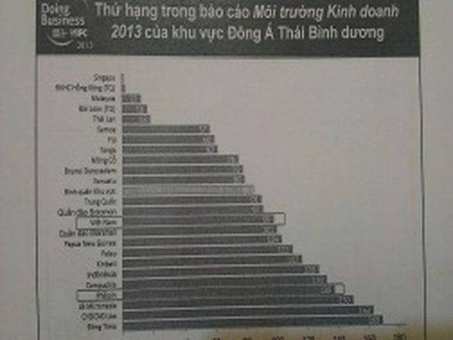 Việt Nam xếp hạng thứ 108/185 về thành lập doanh nghiệp