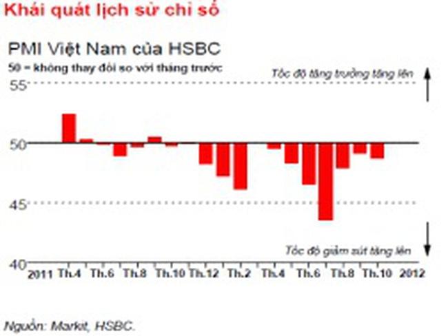 HSBC: Chỉ số PMI tháng 10 của Việt Nam tiếp tục giảm