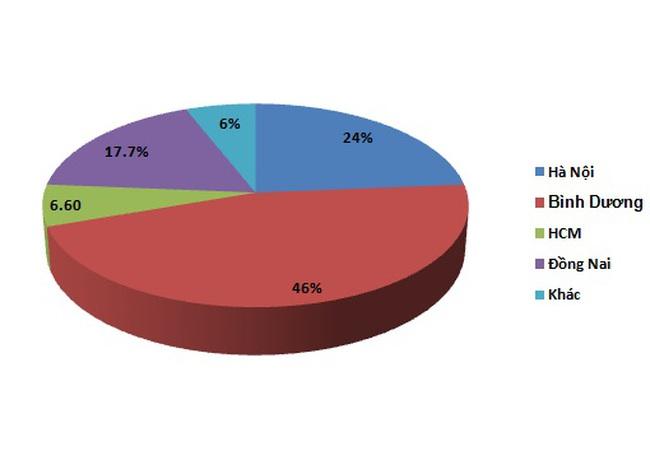 Bình Dương chiếm 50% lượng đất nền được bán trong quý 3/2012