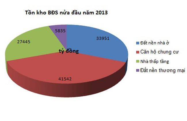 Tín dụng BĐS nửa đầu 2013: Tồn kho giảm, nợ xấu tăng