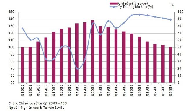Savills Việt Nam: Giá nhà ở Hà Nội trung bình đã giảm 34% so với giữa năm 2011