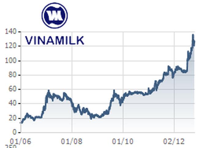 Quỹ VOF bán nửa triệu cổ phiếu VNM với giá 155.000 đồng/cp