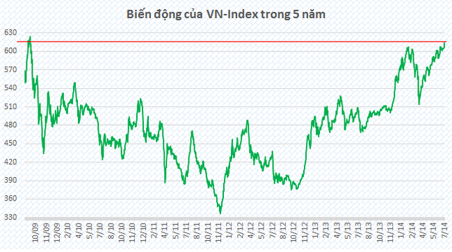 Tăng vọt, VnIndex hướng tới mức đỉnh của 5 năm
