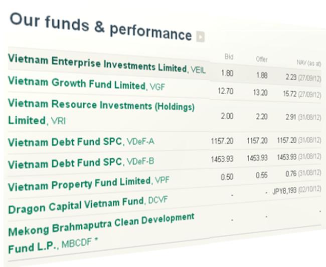 Dragon Capital đề xuất gia hạn VEIL và VGF đến 2014