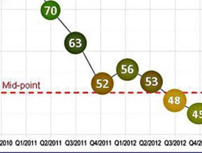 Chỉ số niềm tin kinh doanh quý 4 tiếp tục giảm