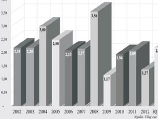 CPI tháng Tết sẽ tăng ở mức nào?