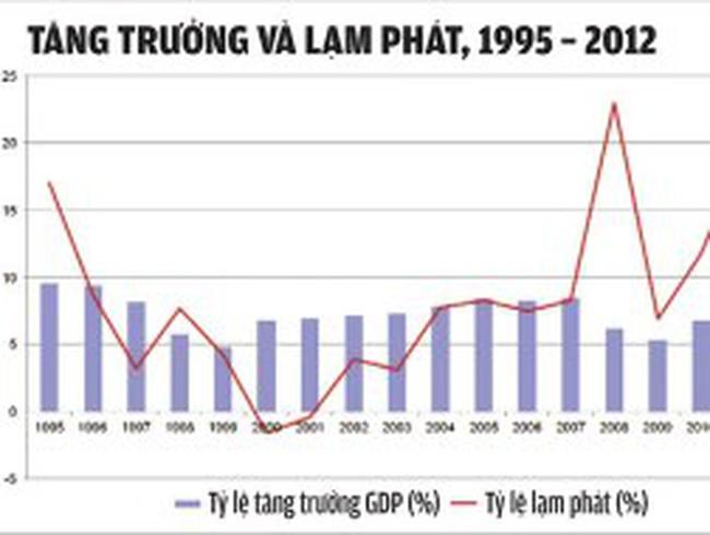 Việt Nam tiếp tục đứng trước thách thức cải cách thực sự