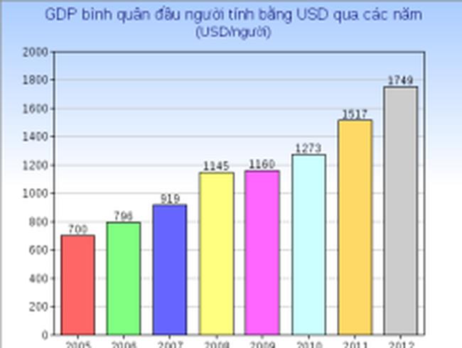 GDP bình quân đầu người đang tiến tới mốc 1.900 USD