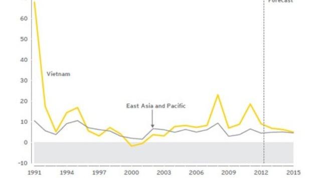 """Ernst & Young: """"Kinh tế Việt Nam có triển vọng lạc quan"""""""