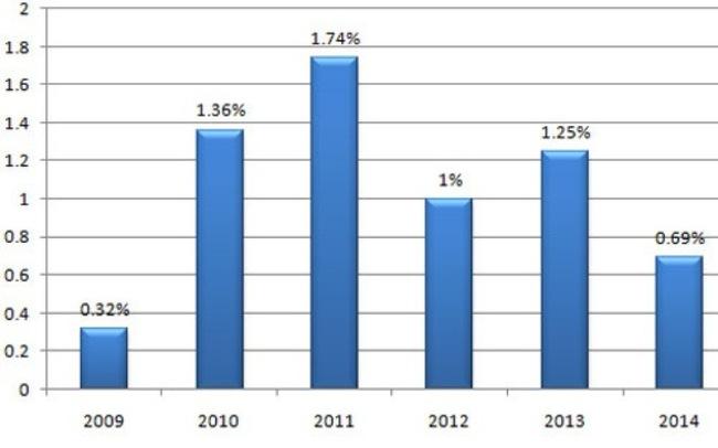 Có nhiều ngày nghỉ lễ, CPI tháng 1 vẫn tăng thấp