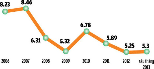 Kinh tế Việt Nam 2014: Để xoay chuyển, cần đột phá