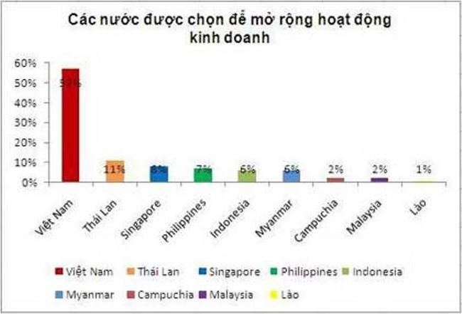 Việt Nam - Trọng điểm đầu tư của doanh nghiệp Mỹ