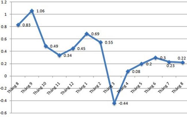 CPI tháng 8 chỉ tăng 0,22%