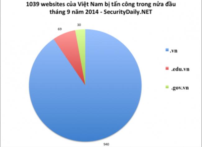Hơn 1.000 website của Việt Nam bị tấn công trong vòng 15 ngày