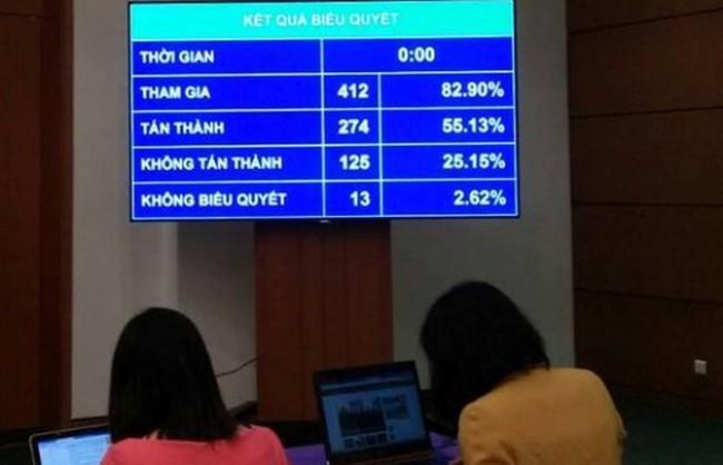 Luật có số đại biểu Quốc hội thông qua thấp kỷ lục