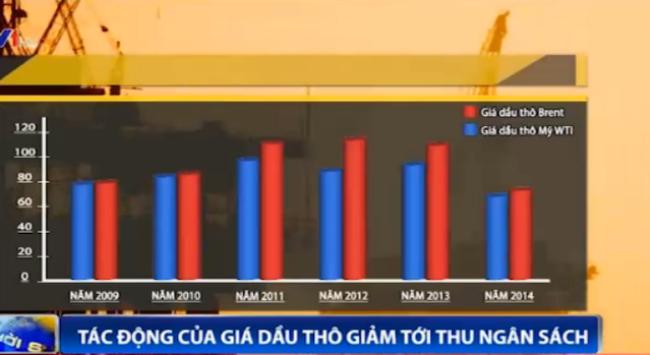 Giá dầu giảm và nỗi lo thu ngân sách năm 2015