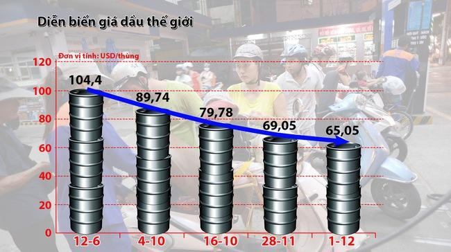 Không để giá dầu giảm ảnh hưởng đến thu ngân sách 2015