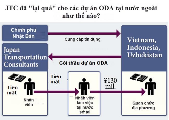 Quan chức Việt Nam nhận hối lộ 80 triệu Yên từ nhà thầu Nhật Bản?
