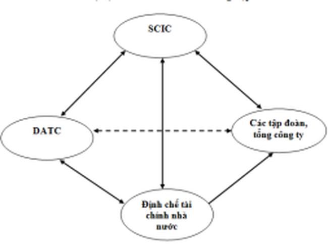 Bốn trụ cột trong tái cấu trúc khu vực doanh nghiệp nhà nước