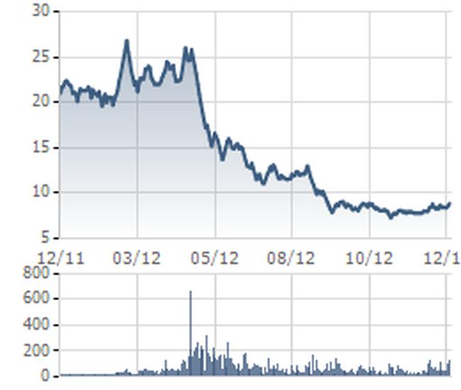 Tạo cung, cầu ảo cổ phiếu ASM, 2 nhà đầu tư lãnh án phạt nặng