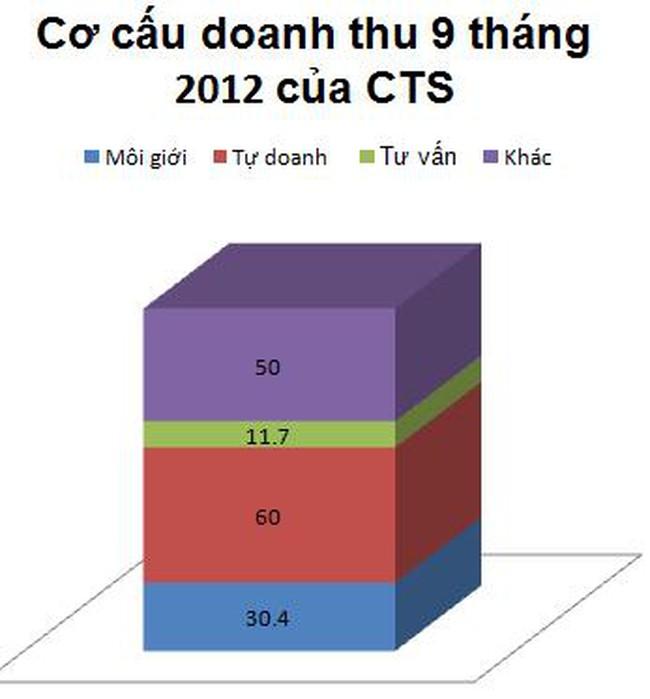 CTS ước lãi sau thuế 16 tỷ đồng quý 3, tăng 17% cùng kỳ 2011