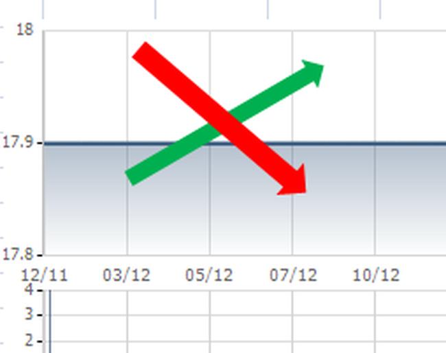 Những cổ phiếu bất động 1 năm