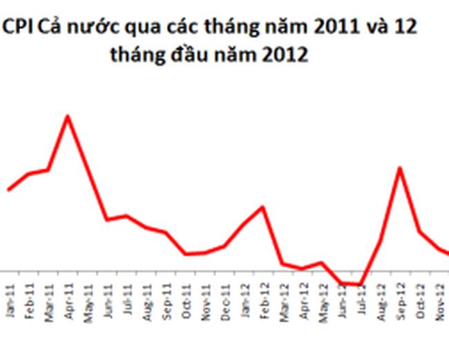 CPI cả nước tháng 12 tăng thấp 0,27% so với tháng trước