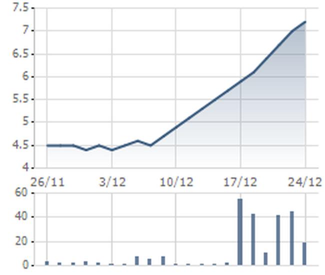 PTC giải trình nguyên nhân cổ phiếu tăng trần 10 phiên liên tiếp