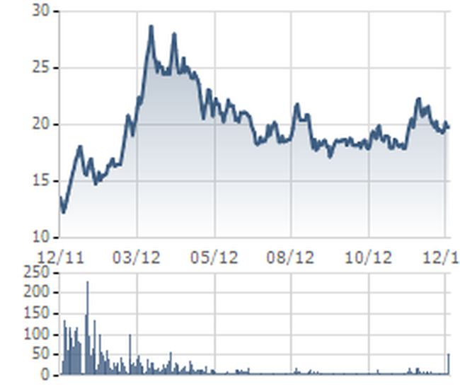 JVC: Thoả thuận 1,2 triệu cổ phiếu