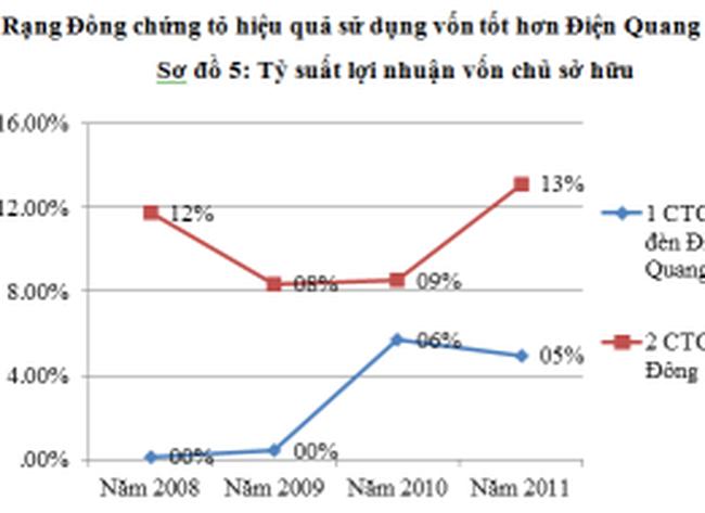 Cạnh tranh giữa Rạng Đông và Điện Quang-Ai là người thắng cuộc?
