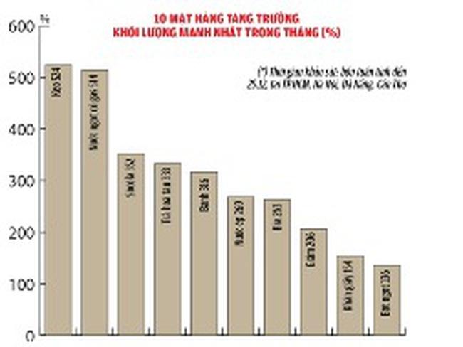 Tết: người Việt chi tiêu gấp đôi cho hàng tiêu dùng nhanh