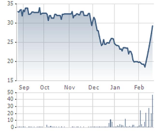NBB: Giải trình cổ phiếu tăng trần 5 phiên liên tiếp