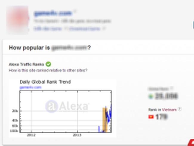 Lọt vào top 10 Alexa Việt Nam chỉ với 3 triệu đồng?