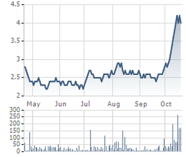 Cổ phiếu tăng giá ngoạn mục, KMR báo lãi đột biến Q3 nhờ hoàn nhập dự phòng nợ khó đòi