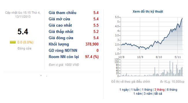 Đón 2 cổ đông lớn nước ngoài trong thời gian ngắn, cổ phiếu SDH tăng giá vù vù