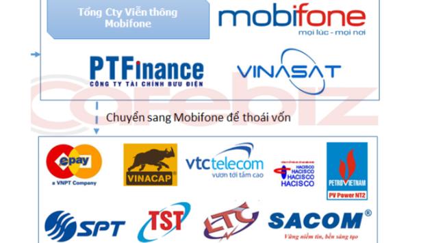Thoát khỏi VNPT, Mobifone sẽ thành Tổng Công ty thuộc Bộ Thông tin truyền thông?