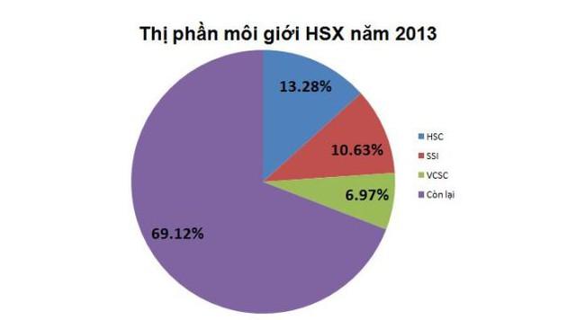"""SSI, HSC và VCSC """"nuốt trọn"""" 30% thị phần môi giới HSX năm 2013"""