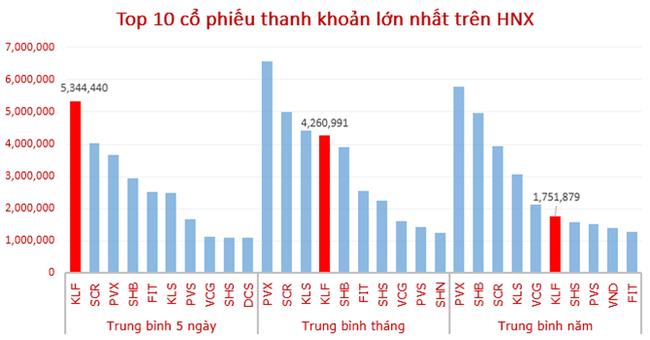 KLF lọt top 10 thanh khoản HNX