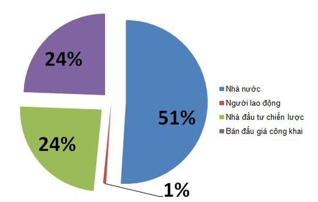 [Chart] Cơ cấu vốn điều lệ dự kiến của Vinatex sau cổ phần hoá