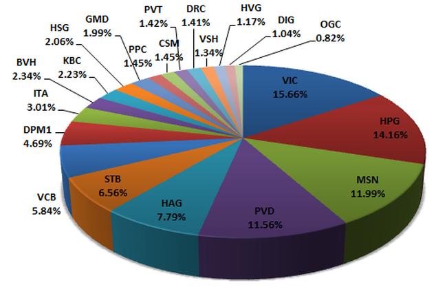 """""""Bắt bài"""" ETF: KDC vào rổ FTSE, GMD bị loại khỏi danh mục của 2 quỹ"""