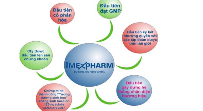 Imexpharm: 10 tháng lãi trước thuế gần 87 tỷ đồng