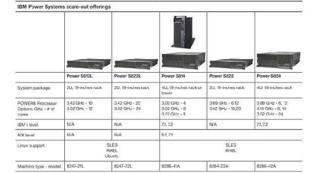 IBM Power Systems: Giải pháp khai thác dữ liệu lớn cho doanh nghiệp