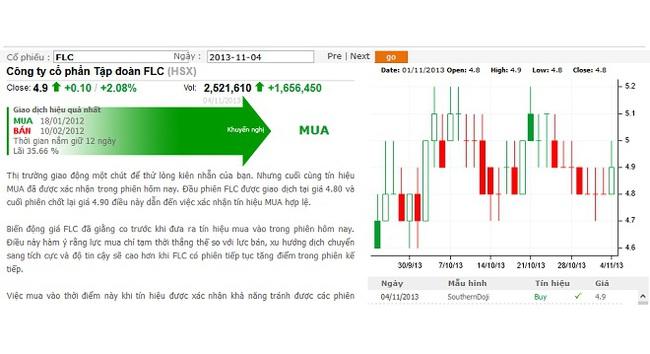 Hệ thống phân tích cổ phiếu trực tuyến
