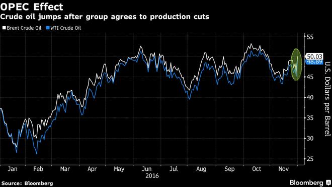 Giá dầu tăng vọt 10% sau quyết định lịch sử của OPEC