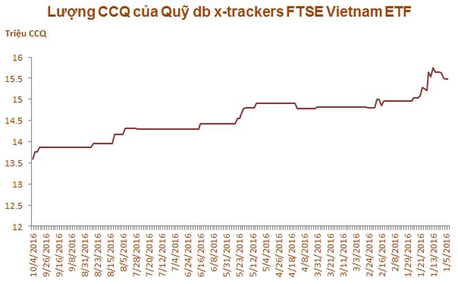 Việc Deutsche Bank bị phạt không ảnh hướng đến quỹ ETF tại Việt Nam