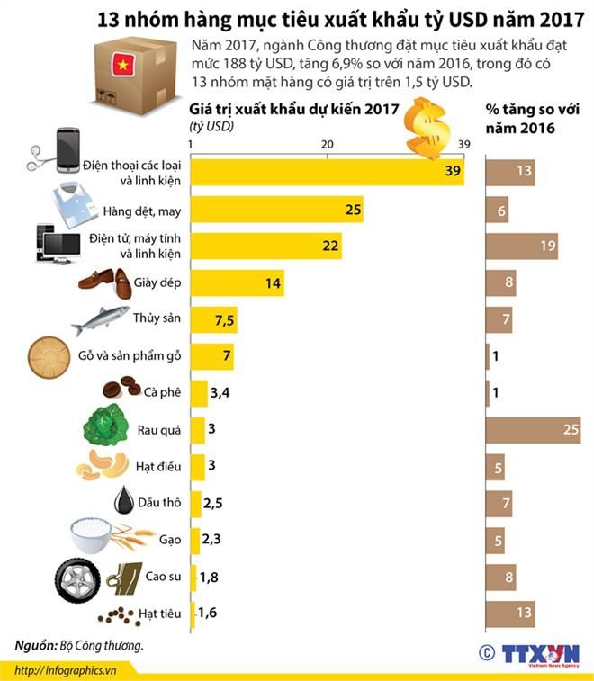 [Infographics] 13 nhóm hàng mục tiêu xuất khẩu tỷ USD năm 2017