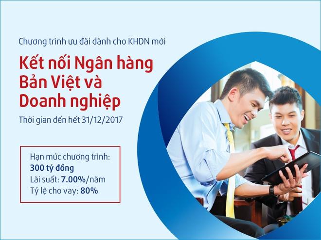 Ngân hàng Bản Việt dành 600 tỷ đồng với lãi suất 7%/năm cho Doanh nghiệp SME