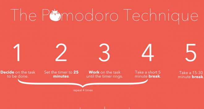 Phương pháp Quả cà chua: Cách giúp bạn vừa nhàn vừa hoàn thành công việc nhanh gấp nhiều lần hiện tại