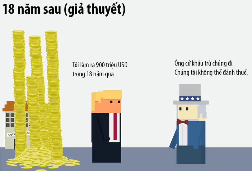 18 năm né thuế của Donald Trump qua hoạt hình