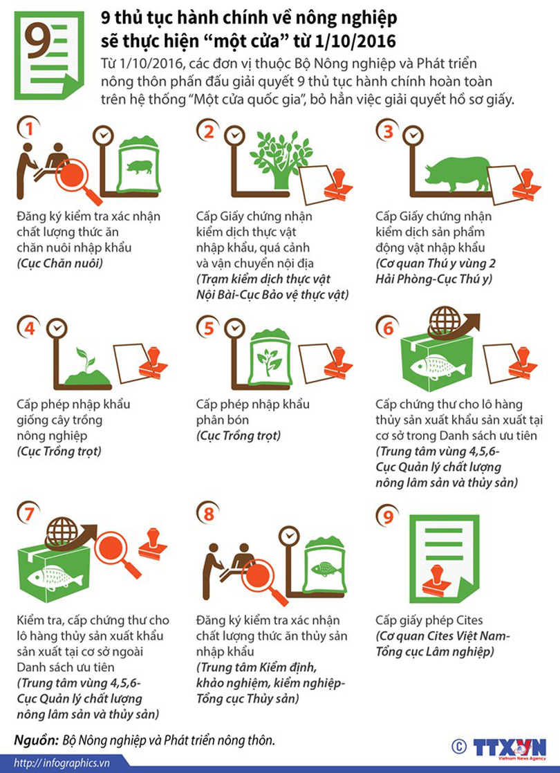 """[Infographics] Chín thủ tục về nông nghiệp sẽ thực hiện """"một cửa"""""""